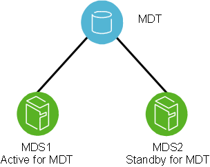 Lustre failover configuration for an MDT
