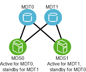 Lustre failover configuration for two MDTs