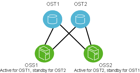 Lustre failover configuration for an OSTs
