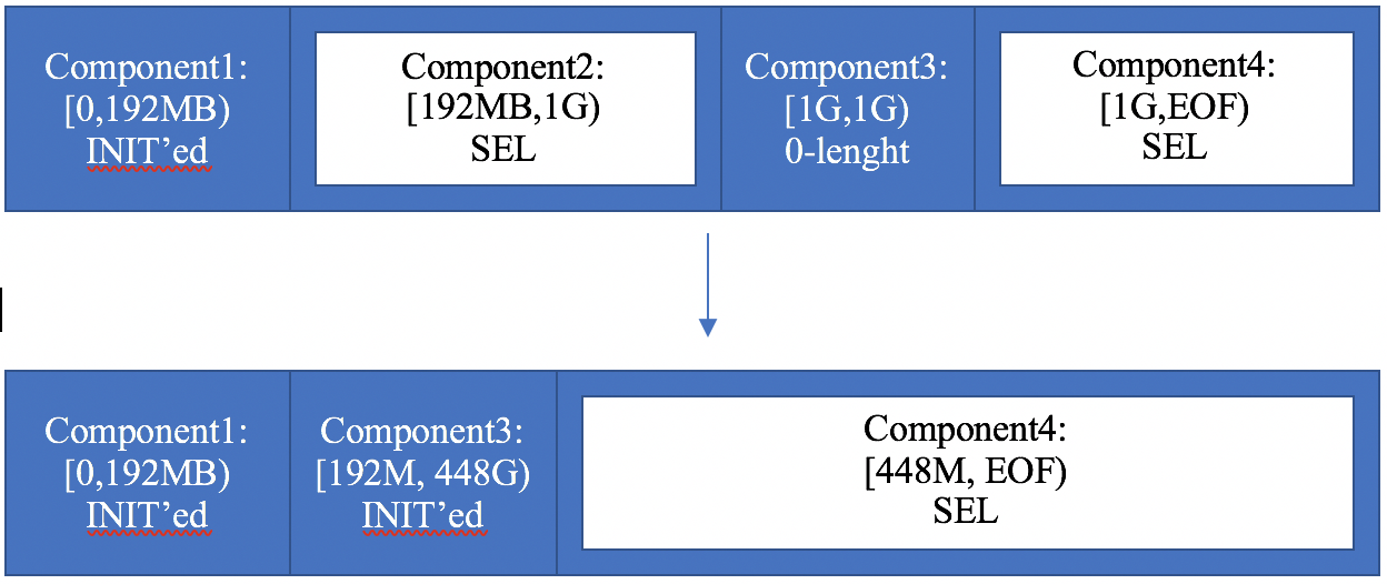 Example: a spillover in a SEL file