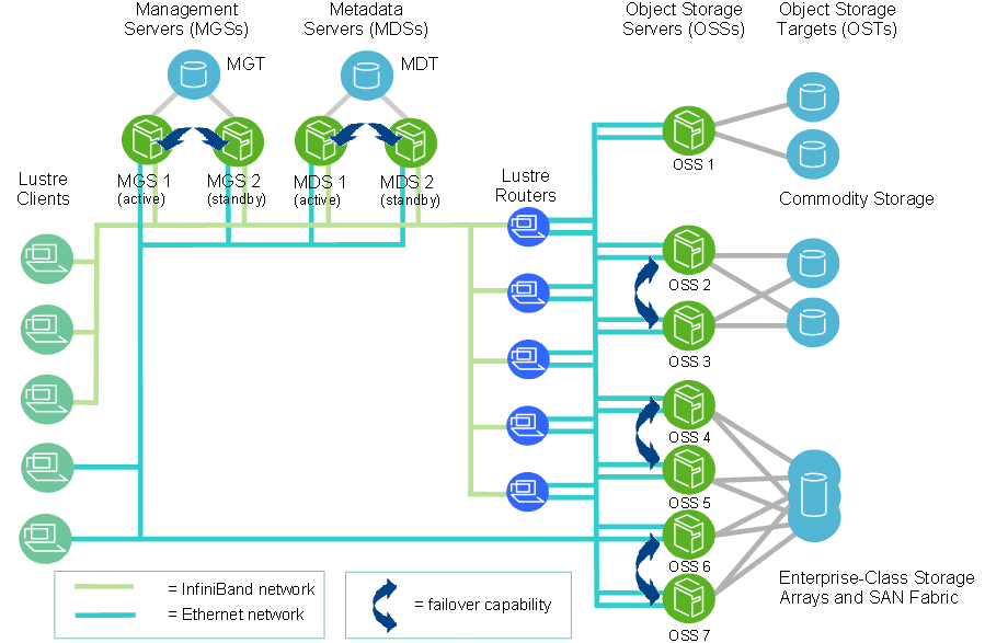Lustre file system cluster at scale